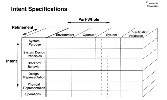 detailed design process and design specifications essay